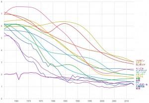東アジアの出生率推移